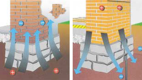 Diagram of how Electro Osmotic Damp Proofing works